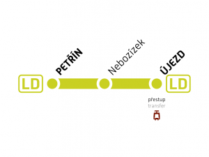 schéma trasy lanové dráhy
