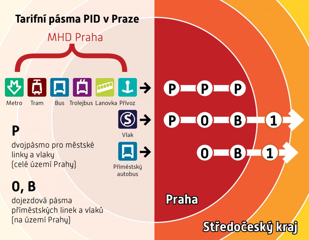 Tarifní pásma v Praze