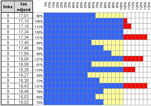 graf 8
