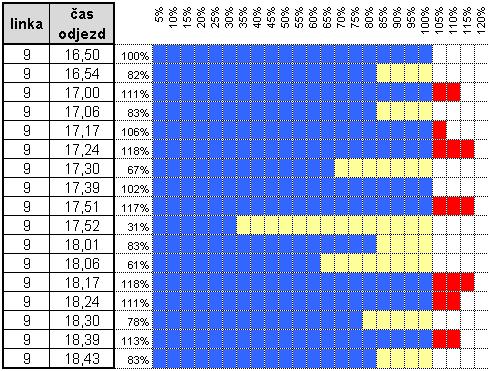 graf 9