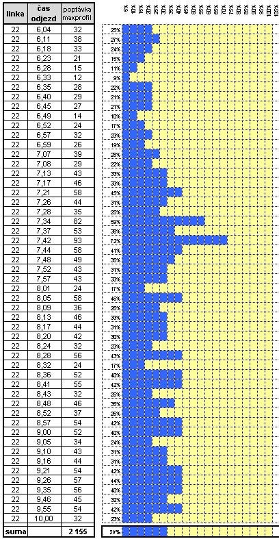 graf 13