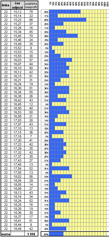 graf 14