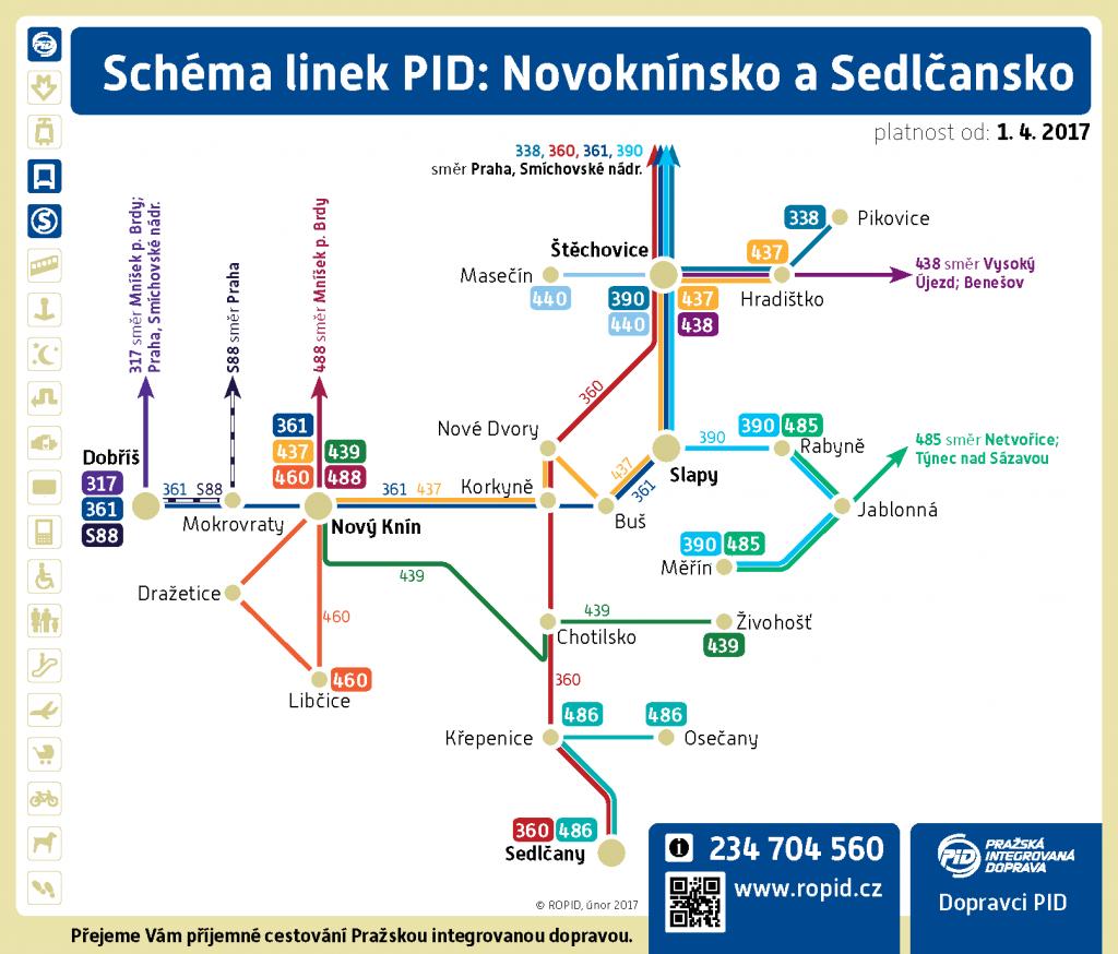 Schéma linkového vedení na Neveklovsku a Netvořicku