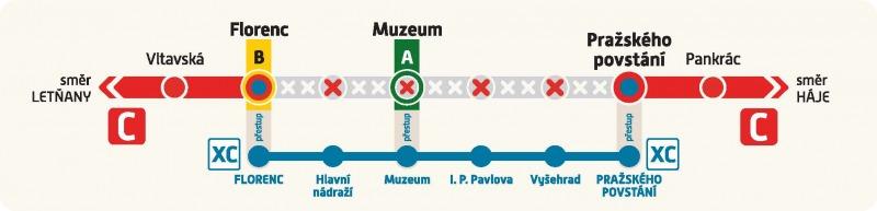 Schéma provozu metra C