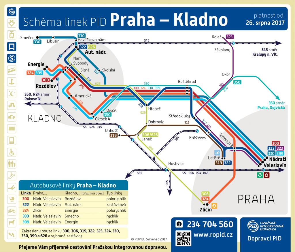 Schéma linkového vedení mezi Prahou a Kladnem