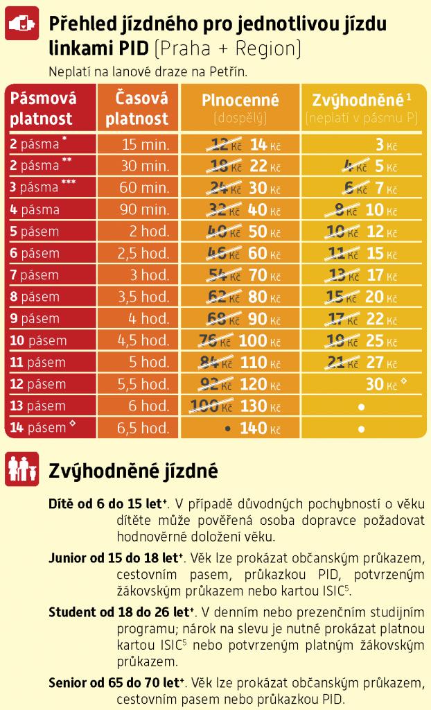 https://pid.cz/wp-content/uploads/2021/06/jizdne_05-622x1024.png