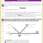 Změna způsobu odbavení ve stanici Březnice