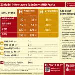 Základní informace o jízdném v MHD Praha (2021-08)