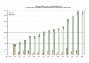 graf_pref_bus_kolo