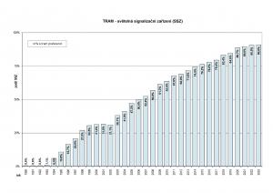 Vývoj SSZ s preferencí pro tramvaje (poměrově)
